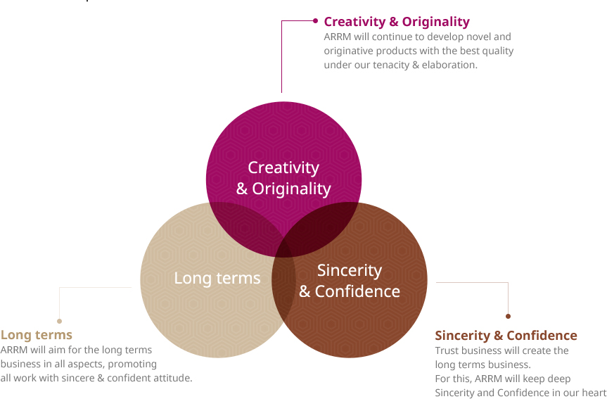 Creativity & Originality(ARRM will continue to develop novel and originative products with the best quality under our tenacity & elaboration.), Long terms(ARRM will aim for the long terms